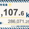 6/7〜6/13の総発電量は11,107.6kWh(目標比108%)でした!