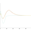 水素原子の波動関数の数値計算