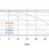 同窓会で5年後に全員生存している確率は~H27の日本人完全生命表で計算する