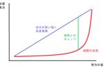 ナンパの成長曲線
