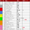 エリザベス女王杯(G1) 糸葉の買い目公開!【最終予想】