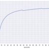 ps コマンドの %CPU がどのように計算されるかソースを追う (3) - top との算出方法の違い