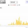 愛知県、減少傾向か?