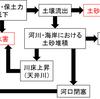 おじいさんは山へしばかりに −日本における森林の利用と破壊の歴史− その1 概略