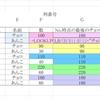 【Excel】下から検索して一番深いデータを取得する関数ワザ