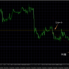 トレード結果 AUD/CAD GBP/AUD NZD/USD