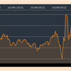 金融市場の回復が先が実態経済の回復が先か