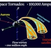 ザ・サンダーボルツ勝手連 [Space Tornadoes Cause a Stir 宇宙竜巻は騒ぎ(かき混ぜ)を引き起こす]
