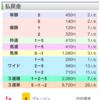 東京11Rジューンステークス複勝買ってみた