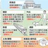 <新型コロナ>緊急事態、首相が宣言 7都府県、5月6日まで - 東京新聞(2020年4月8日)