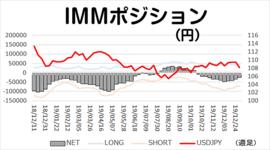 「年末手仕舞い&年始に向けての円ロング」今週のIMMポジション 2020/1/7