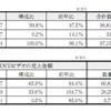 日本映像ソフト協会報 No.127から見る動画共有サイトの影響