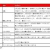海外と日本の火山情報【2018年4月13日更新】
