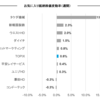 お気入り銘柄の株価変動(5月22日週)