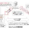 Service WorkerとHTTP/2が切り開く新しいWeb Pushの世界