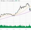 日経平均株価を購入、戻り相場を狙う!
