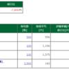保有株含み損益 -2017.9.22 全体的に軟調