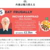 IKEA創業者の倹約家ぶり:外食は極力控える