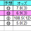 2020年3月28日(土)中山・阪神