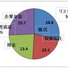 3月の資産運用報告(1)・・・月次では5連騰