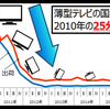 薄型テレビの国内生産は、2010年の25分の1に。テレビ放送とテレビ受像器(中見と器)の動きは、対照的。