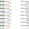 【 8月 3日 】FX自動売買記録:ユーロドル