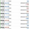 【3月22日】仏PMI・独PMI速報値が予想を下回りユーロドル急落。自動売買トレード日記