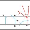 オプションルート活用に効果的な「MOFO」「MOFC」という考え方
