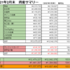【純資産前月比+3%】2021年2月末の資産公開【総資産¥12,479,227】