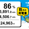千葉県茂原市2号発電所 11月度の総発電量