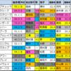 【明日のメイン予想(関越ステークス・新潟)】2021/8/1(日)