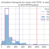 興行規模別メイン登場頻度から見るEVILショックの要因