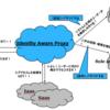 <ゼロトラスト・セキュリティ①~ID認証プロキシ(IAP)~>