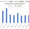 よりもいファンアート活動のツイート数(2019/9/1-2020/8/31)