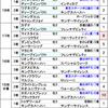 弥生賞2019【競馬予想】