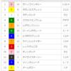 【オープン回顧】2018/3/10-11R-阪神-ポラリスS回顧(デムーロ最強説)