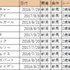 【血統分析】2018/10/14-新潟-5R-2歳新馬芝1400