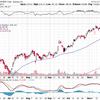 ハイテク株急落、今後の動きは?