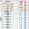 キラキラ☆プリキュアアラモードの残した数字