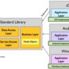 Xamarin.Forms入門 キホンのキ - クロスプラットフォームでのコード共有方法