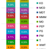 米国株運用状況 16ヶ月目 2018年6月末