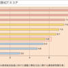 日本の不動産業のIT化は遅れている