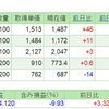 2019.7.5(金) 資産状況