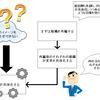 組織変更は手段のひとつでしかない! 「まずは組織変更」は日本企業の悪い癖だ
