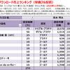 清水翔太の配信ダウンロード売上ランキング