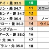 ジャパンカップ*最終予想*
