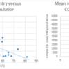 コロナウイルスの見通し29 日本の重症化率、死亡率が低いのはなぜ?