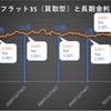 【金利予想】バイデン政権の2021年2月フラット35金利は上がる!