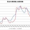 日本の完全失業者数と自殺者数(1978~2015年)