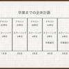 慶應通信における学習計画の立て方(まとめ編)